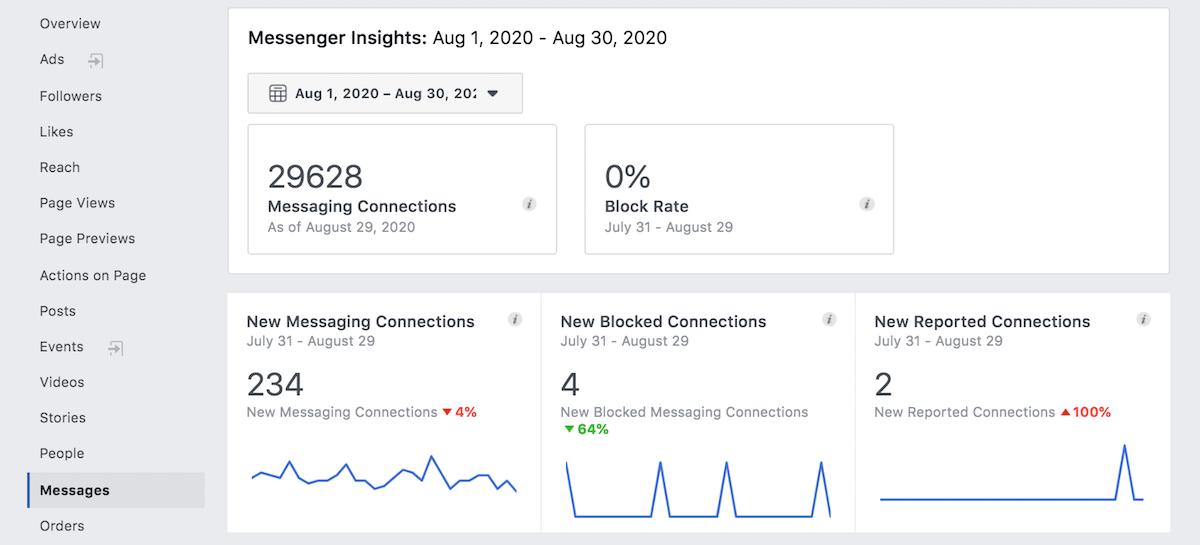 Facebook Messenger Insights
