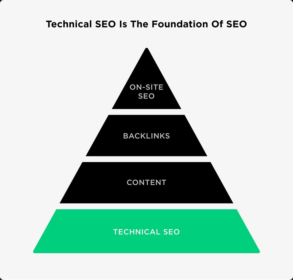 Technical Seo Chart