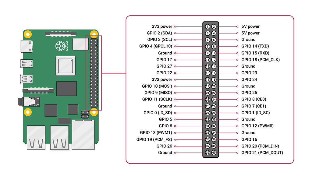 gpio pin layout reference